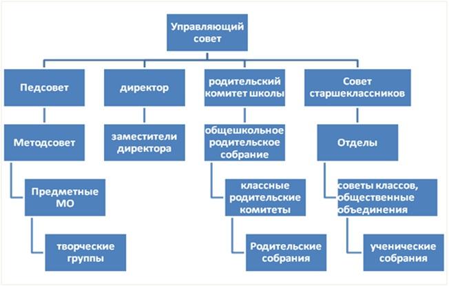 struktura.jpg - 66.15 Kb